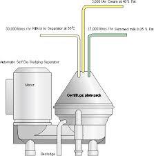 Yogurt Production Flow Chart Yogurt Yoghurt Manufacturing Production Process