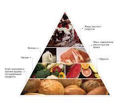 Пищевая пирамида для людей с сахарным диабетом Сахарный диабет  Пищевая пирамида для людей с диабетом