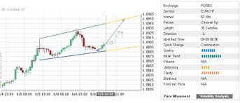 Trade Of The Day Eur Chf Forex Trader Hub