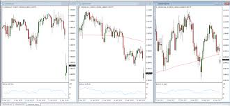 What Are The Best Timeframes For Trading Forex Forex