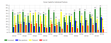Investor Sentiment Index Chart Dynex Capital Inc Nyse Dx Institutional Investors
