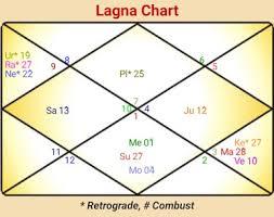 Www Yodha Com Np Free Personalised Horoscope Chart