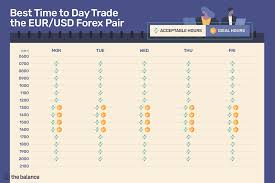 Best Time To Day Trade The Eur Usd Forex Pair