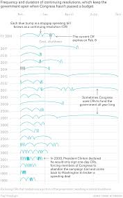 Government Shutdown History Chart 20 Years Of Congresss Budget Procrastination In One Chart