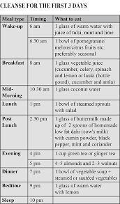 Diet Chart For Teenager How To Lose Weight In Just 28 Days Rediff Com Get Ahead