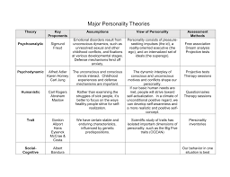 personality theories major personality theories chart