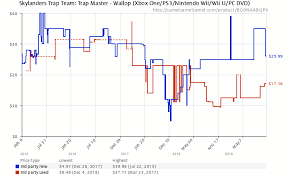 Skylanders Trap Team Trap Master Wallop Xbox One Ps3