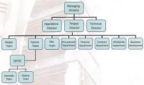 5 Star Hotel Organizational Structure