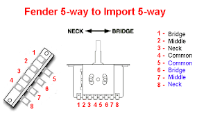 wiring diagram wiring diagram 5 way switch emg 81 and 85 setup dimarzio wiring diagram at Hsh Wiring Diagram 5 Way Switch