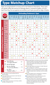 Pokemon Xy Type Matchup Chart Types Pokemon X And Y Wiki Guide Ign