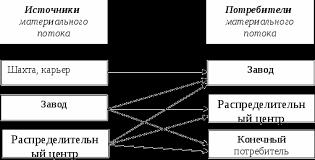 Функции запасов Классификация запасов Причины возникновения  Объектом логистического сервиса являются различные потребители материального потока рис 1 Осуществляется логистический сервис либо самим поставщиком