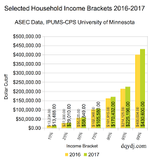 United States Household Income Brackets And Percentiles In 2017