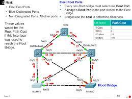 Designated Port Vs Root Port Spanning Tree Ppt Download