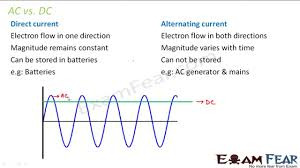 alternating current vs direct current. 12-phy-16 physics alternating current part 2 (ac vs dc - direct current) cbse class 12 on vimeo t