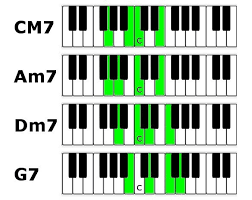 Am7 Piano Chord Chart Piano Chords Lessons Tips And Techniques