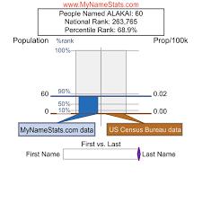 ALAKAI Last Name Statistics by MyNameStats.com