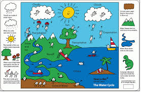 6th grade the water cycle ms sylvester s science page picture