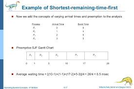 Chapter 5 Process Scheduling Ppt Video Online Download