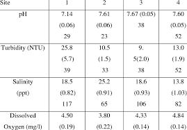 Summary Of Mean Ph Turbidity Salinity Dissolved Oxygen