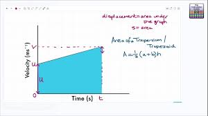 suvat displacement on a velocity time graph changing sd kinematic equations of motion