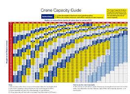 Crane Load Chart Example