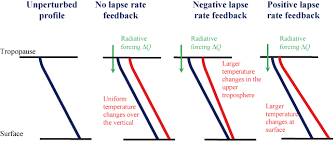 Lapse Rate Introduction To Climate Dynamics And Climate Modelling