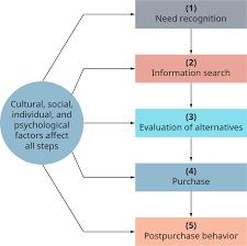 Consumer Behavior Chart Buyer Behavior Introduction To Business