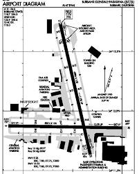 Burbank Airport Information