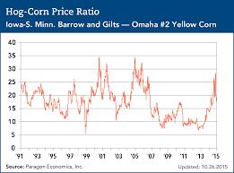 Hog Corn Price Ratio Pork Checkoff