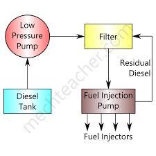fuel supply system in diesel engine mechteacher com fuel supply system in diesel engine