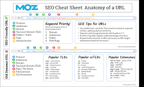 URL Structure | SEO Best Practices - Moz