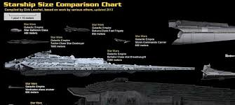 Starship Size Comparison Chart High Resolution The Greatest Collection Of Spaceships In The Multiverse