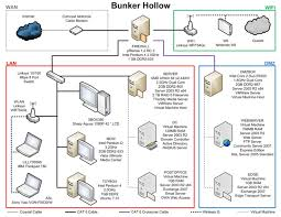 upgrading a home network to a small business system packt books best home network setup 2016 at Home Wired Network Diagram Comcast Router