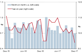 Monthly Retail Sales Chart China Growth In Retail Sales Decelerates In December 2017