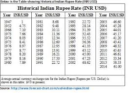 1 Btc To Inr Chart 1 Bitcoin To Inr Currency Exchange Rates