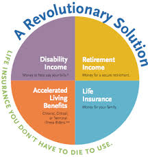 Living benefits are a type of insurance rider. Living Benefits Crusade Home Facebook