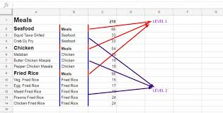 Google Org Chart Multiple Parents How To Create A Tree Map Chart In Google Sheets