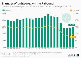 Insurance Chart Chart Number Of Uninsured Americans On The Rebound Statista
