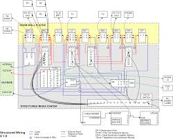 wiring diagram for network wiring wiring diagrams online structured cabling network diagram structured wiring