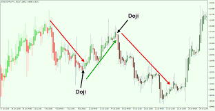 Ultimate Guide To Trading With Heikin Ashi Candles Forex