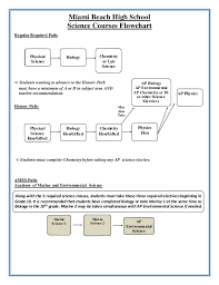 After 10th Courses Chart Biology New Science Courses Flow Chart 2012 2013