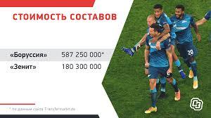Боруссия» Дортмунд — «Зенит»: анонс матча Лиги чемпионов, тактика, чей  состав дороже. Спорт-Экспресс