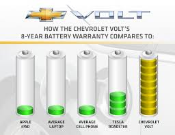 Official: Chevrolet Volt Battery Warranty is Eight Years/100,000 ...