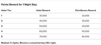 Marriott New Rewards Chart Marriott 100 000 Bonus Point Limited Time Offer The