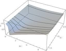 compressibility factor graph. compressibility factor surface graph
