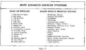 when doing one set of each exercise to muscle failure the average solr should be able to plete this routine and do a warm up and cool down within the