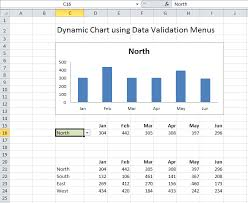 How To Create A Dynamic Chart Using A Data Validation List