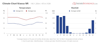 Niassa Weather Climate Climate Chart