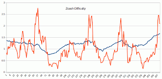 Zcash Difficulty Chart Zcash Monero Zcash Difficulty Kondaphotography