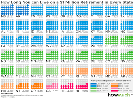 Mass State Retirement Chart Group 4 Got 1 Million To Retire Heres How Long It Will Last In